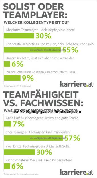 Grafiken karriere.at Umfrage: Soft Skills wanted! HR-Manager wünschen sich Kandidaten mit Teamgeist : 57 Prozent sind überzeugt: Fachwissen lässt sich lernen, Teamgeist nicht : Fotocredit: karriere.at/Ecker, © Aussender (18.10.2016)
