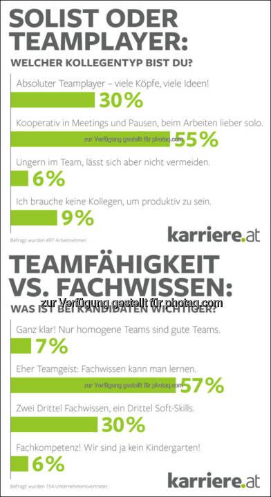Grafiken karriere.at Umfrage: Soft Skills wanted! HR-Manager wünschen sich Kandidaten mit Teamgeist : 57 Prozent sind überzeugt: Fachwissen lässt sich lernen, Teamgeist nicht : Fotocredit: karriere.at/Ecker