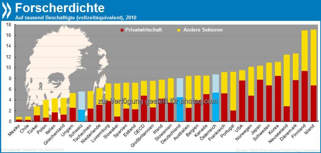 Polarforscher: Im Verhältnis zur Einwohnerzahl haben die nordischen Länder die größte Forscherdichte. In Island und Finnland kommen auf tausend Bewohner 17 Erfinder, Dänemark steht mit knapp 13 an dritter Stelle.  Mehr Infos unter http://bit.ly/187i27t, © OECD (29.04.2013)