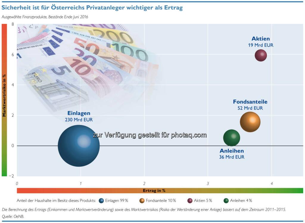 """OeNB Grafik """"Sicherheit ist für Österreichs Privatanleger wichtiger als Ertrag"""" : Aktuelle Entwicklungen des Finanzverhaltens privater Haushalte : Fotocredit: OeNB, © Aussender (24.10.2016)"""