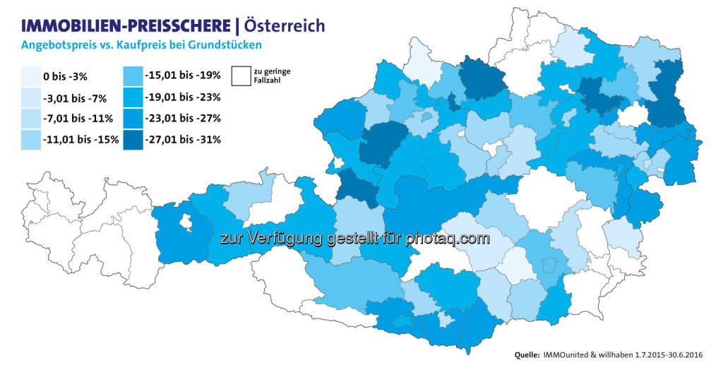 """Grafik """"Immobilien-Preisschere Österreich"""" : willhaben und IMMOunited untersuchen Preisschere bei Baugrundstücken zwischen Angebots- und Kaufpreis : Fotocredit: willhaben, © Aussender (24.10.2016)"""