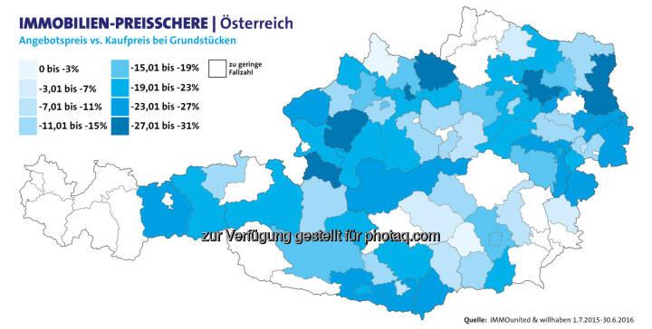 """Grafik """"Immobilien-Preisschere Österreich"""" : willhaben und IMMOunited untersuchen Preisschere bei Baugrundstücken zwischen Angebots- und Kaufpreis : Fotocredit: willhaben"""