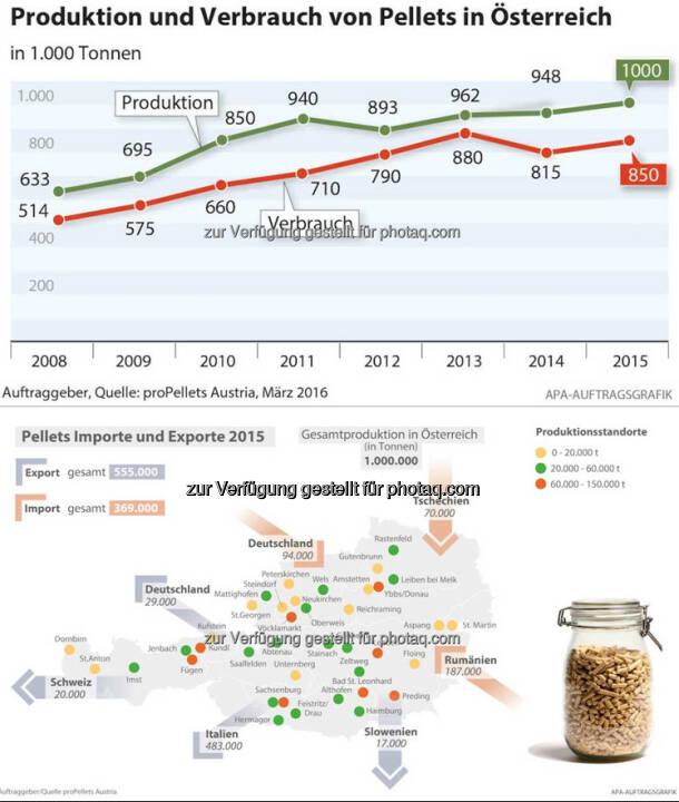 """Grafiken """"Holzpellets"""" – Öko-Irrtum oder Zukunftschance? : Fotocredit: proPellets Austria"""