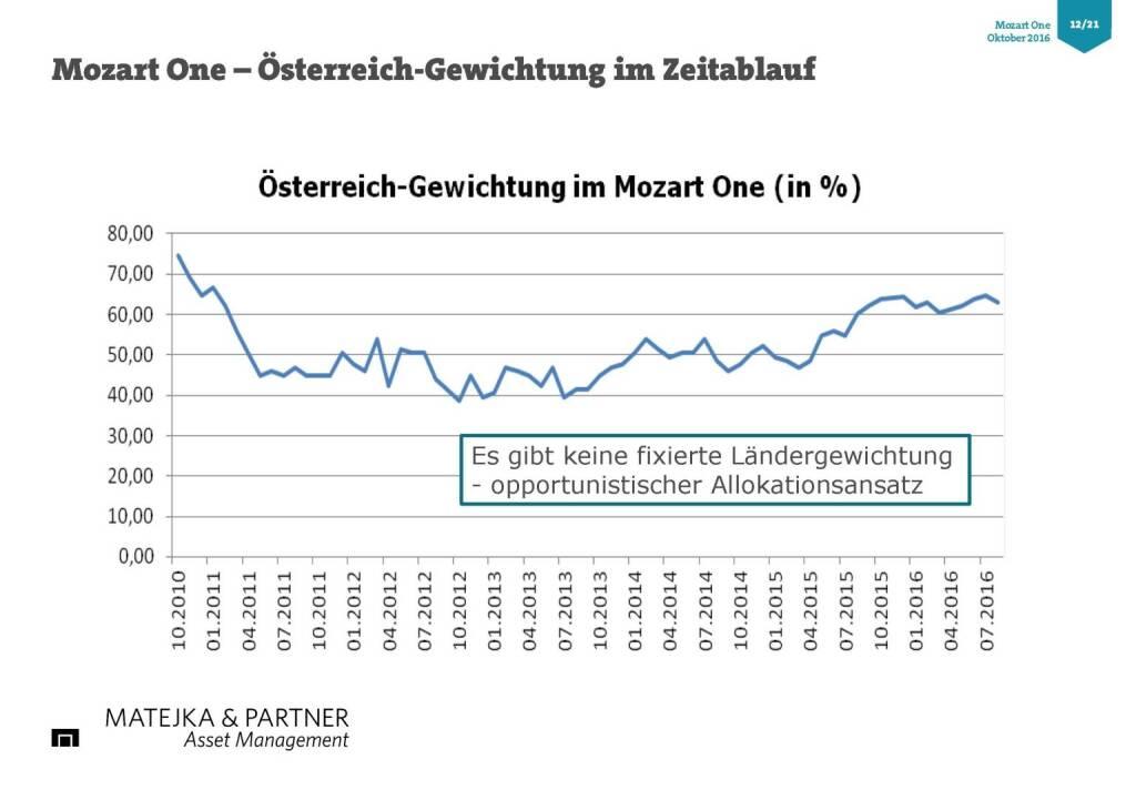 Wolfgang Matejka (Mozart One) - Österreich Gewichtung (25.10.2016)