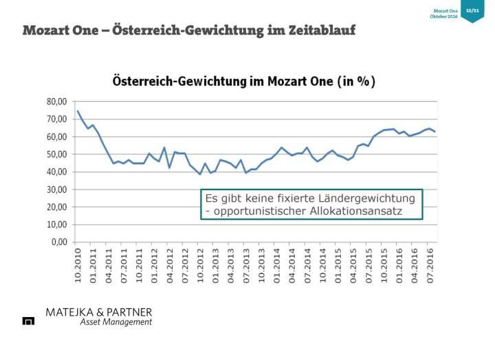Wolfgang Matejka (Mozart One) - Österreich Gewichtung