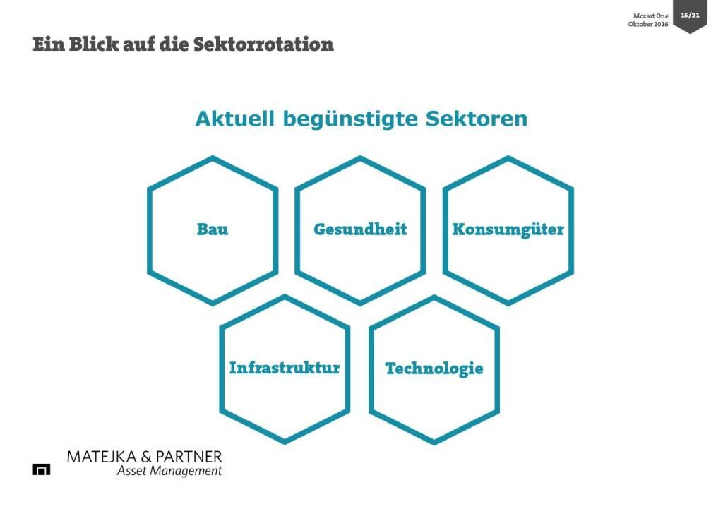 Wolfgang Matejka (Mozart One) - Sektorrotation (25.10.2016)