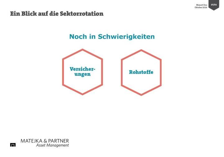 Wolfgang Matejka (Mozart One) - Sektorrotation
