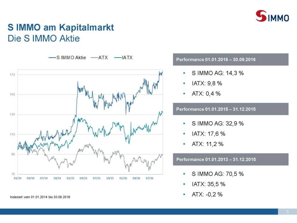 S Immo - Die Aktie (25.10.2016)