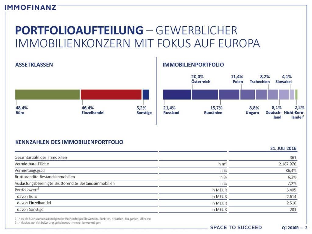 Immofinanz - Portfolioaufteilung (25.10.2016)