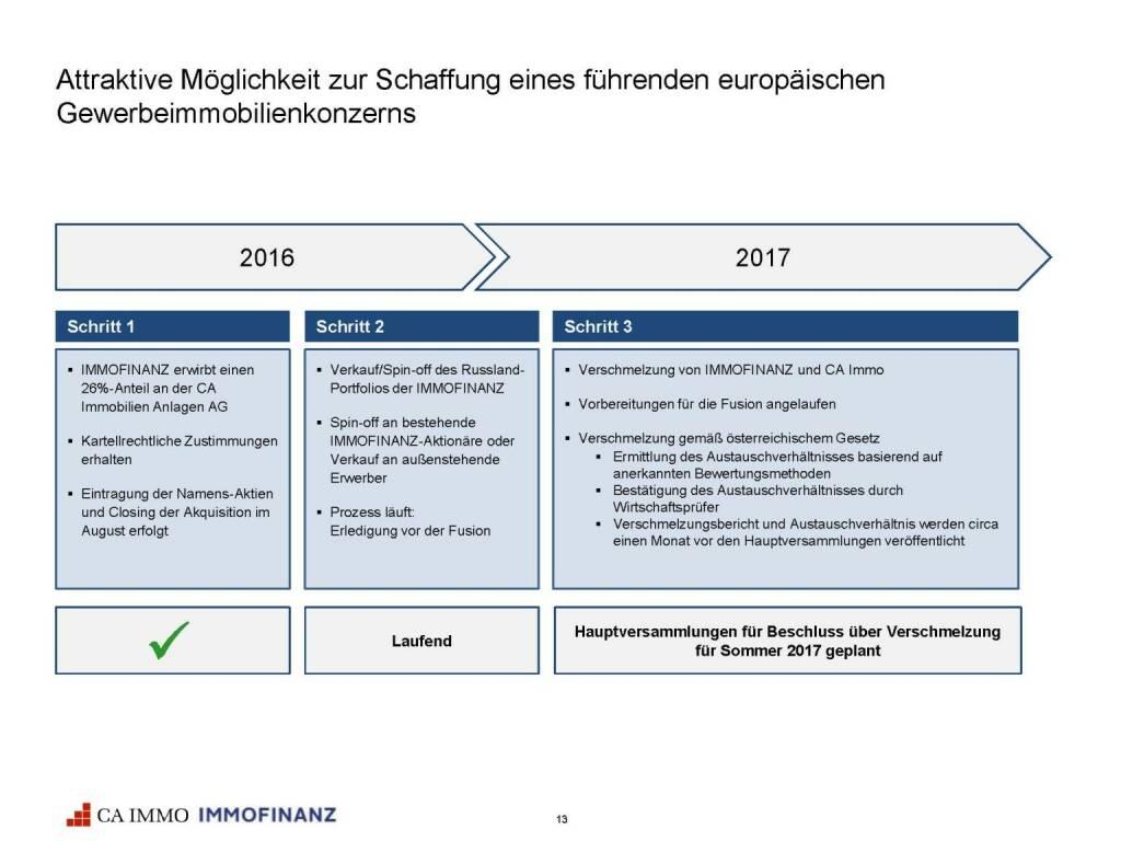 Immofinanz - CA Immo Gewerbeimmobilienkonzern (25.10.2016)