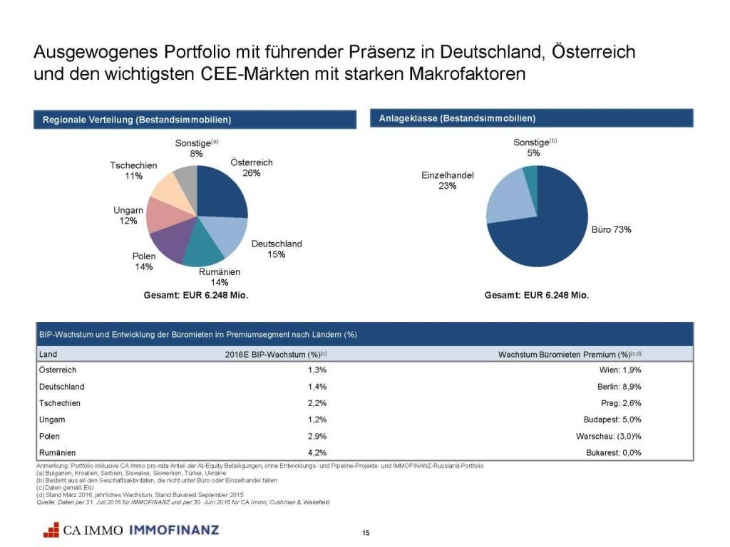 Immofinanz - CA Immo - ausgewogenes Portfolio (25.10.2016)