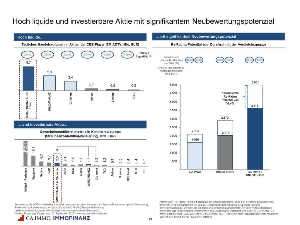 Immofinanz - CA Immo - hoch liquide Aktie (25.10.2016)