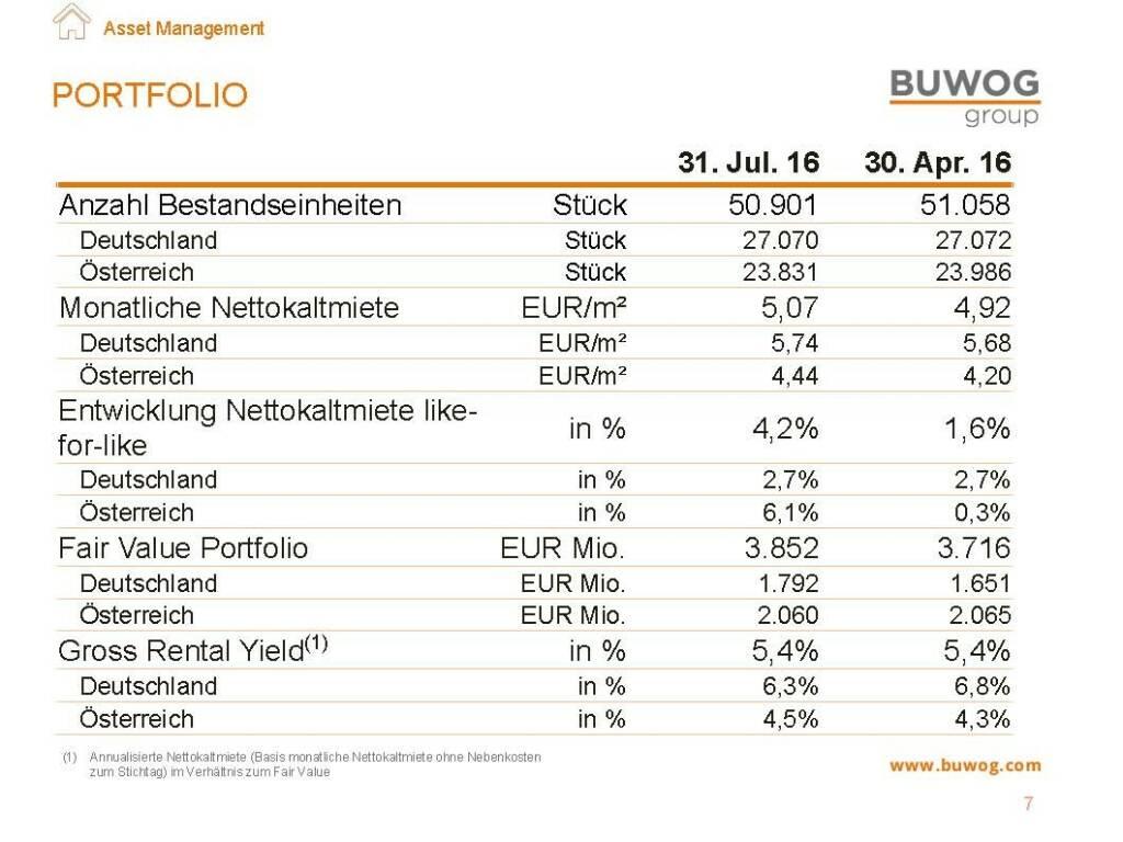Buwog Group - Portfolio (25.10.2016)