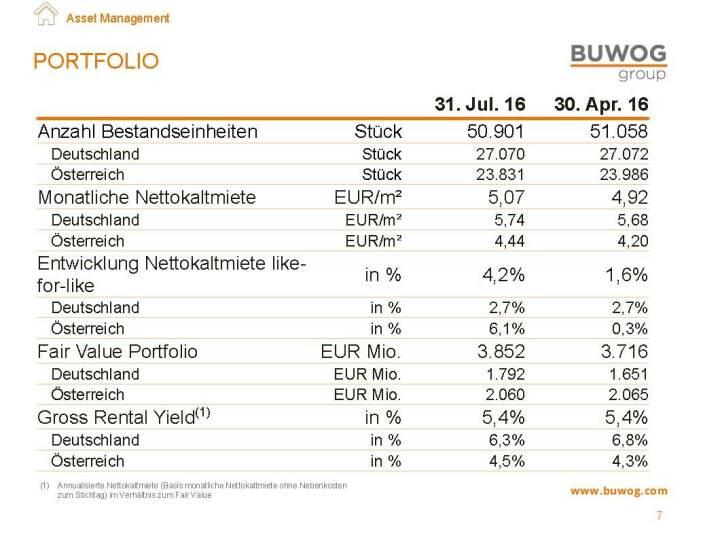 Buwog Group - Portfolio