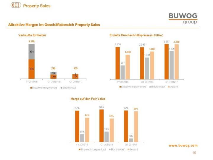 Buwog Group - Aktive Margen