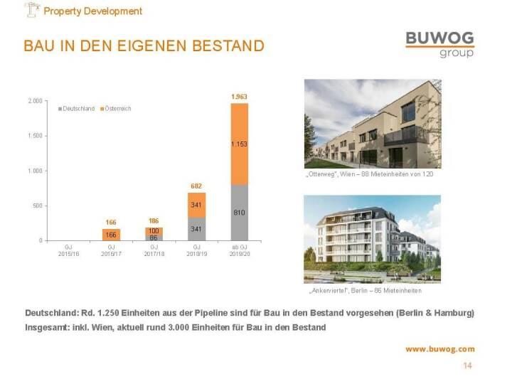 Buwog Group - Bau in den eigenen Bestand