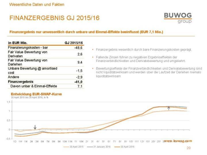 Buwog Group - Finanzergebnis 2015/16