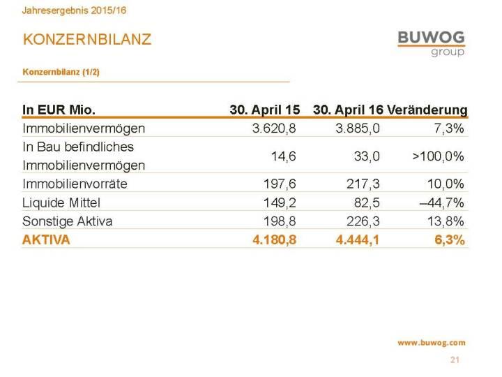 Buwog Group - Konzernbilanz