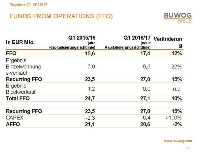 Buwog Group - Funds from Operations