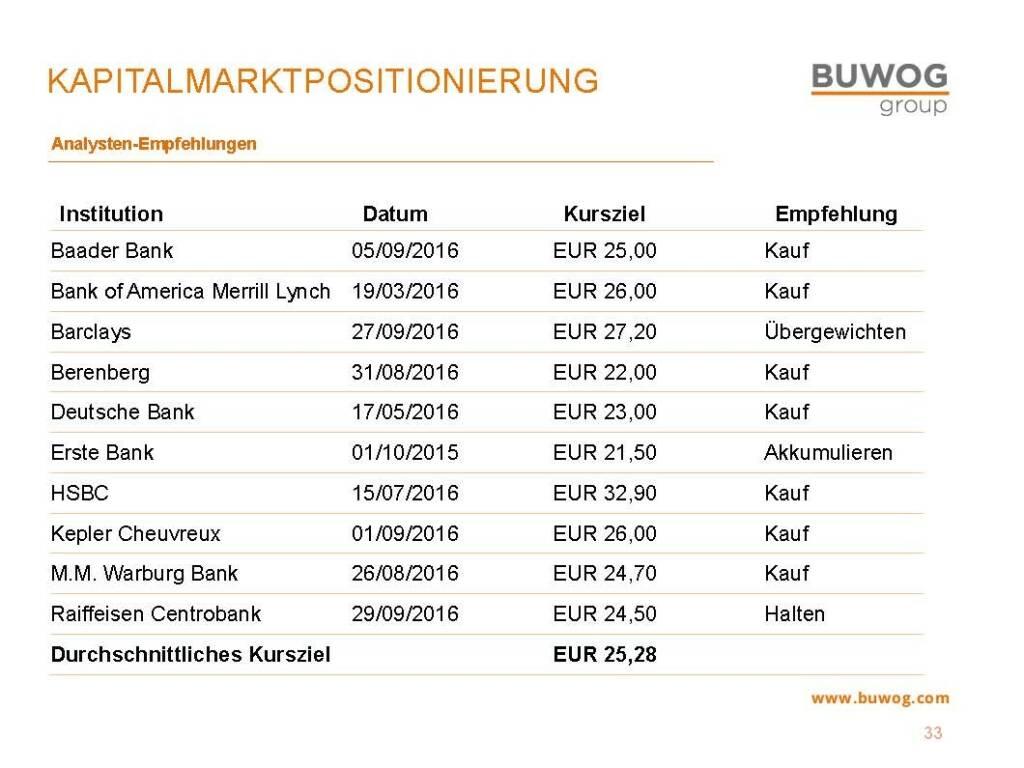 Buwog Group - Kapitalmarktpositionierung (25.10.2016)