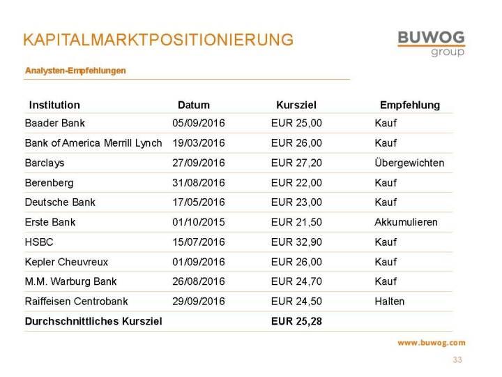 Buwog Group - Kapitalmarktpositionierung