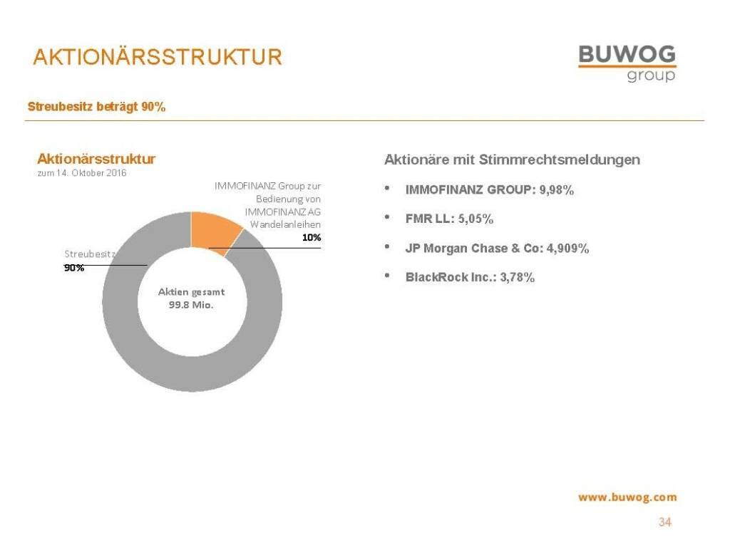 Buwog Group - Aktionärsstruktur (25.10.2016)