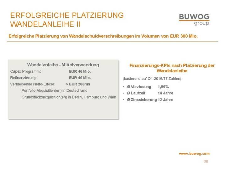 Buwog Group - Wandelanleihe II