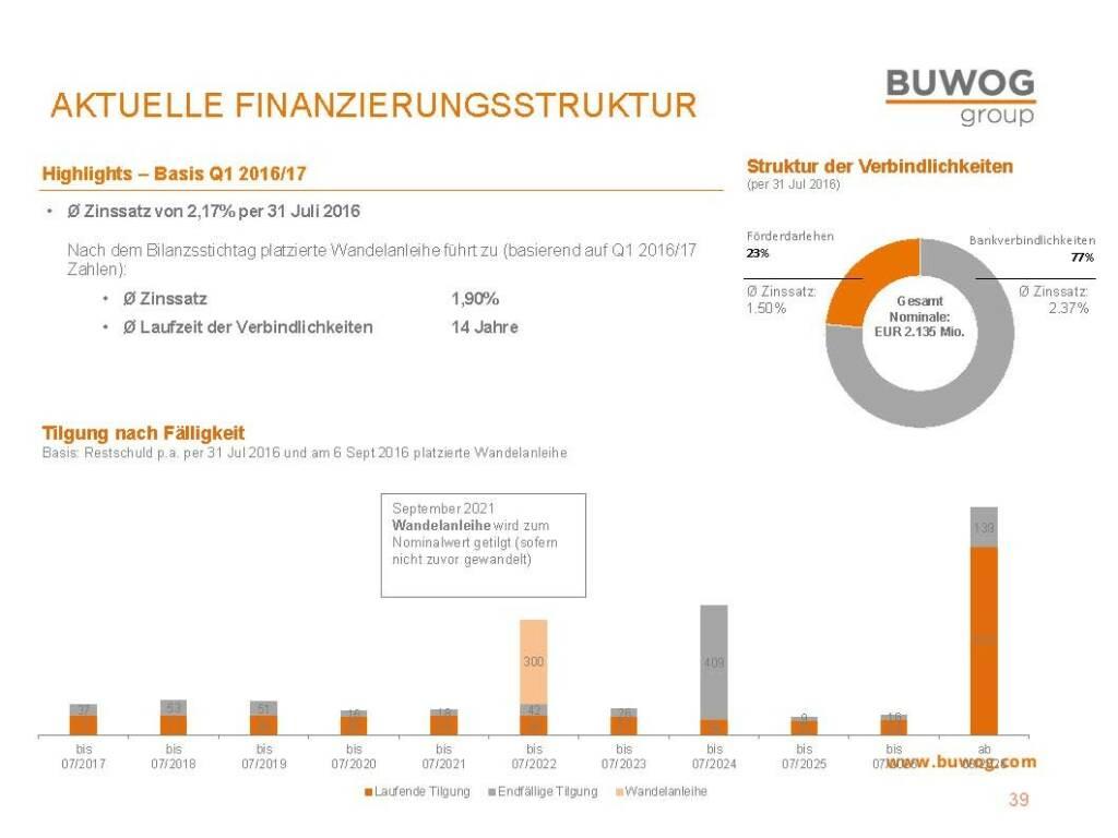 Buwog Group - Finanzierungsstruktur (25.10.2016)
