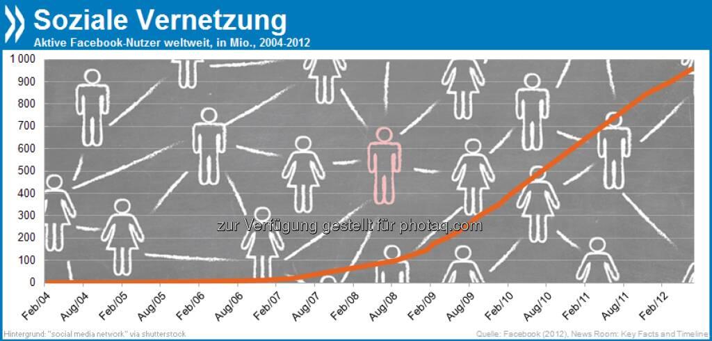 The Social Network: Facebook hatte Mitte 2012 monatlich fast eine Milliarde aktive Nutzer. Über die Hälfte nutzt die Plattform gar jeden Tag.  Mehr Infos unter http://bit.ly/18j7NKK (S. 98), © OECD (01.05.2013)