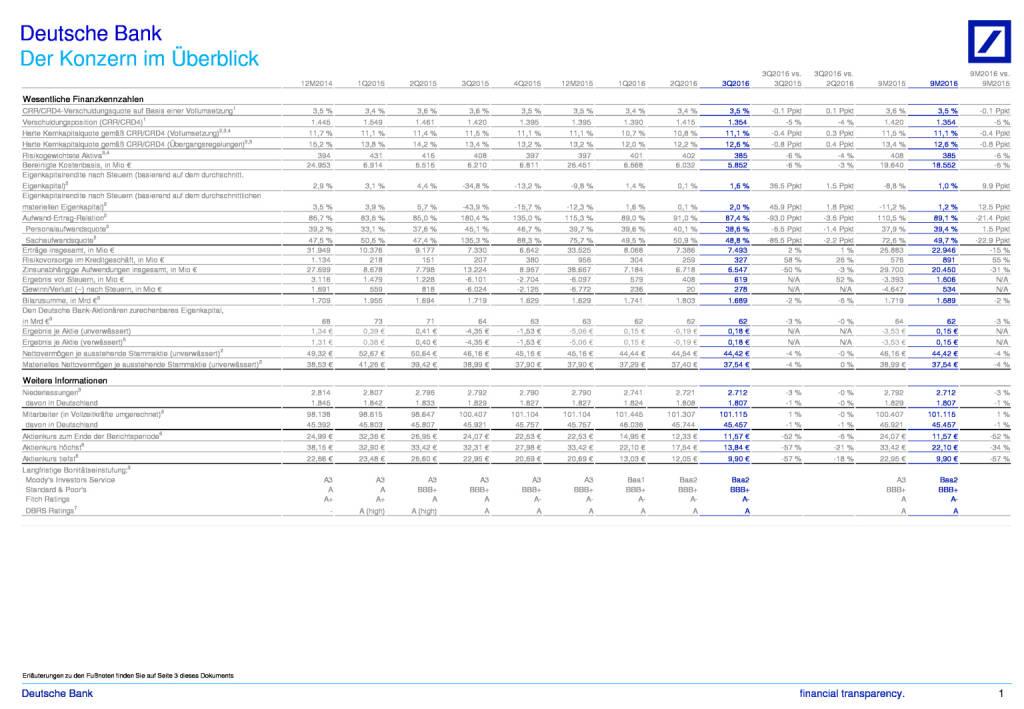Deutsche Bank: Finanzdaten - Konzern im Überblick 3. Quartal 2016, Seite 1/3, komplettes Dokument unter http://boerse-social.com/static/uploads/file_1937_deutsche_bank_finanzdaten_-_konzern_im_uberblick_3_quartal_2016.pdf (27.10.2016)