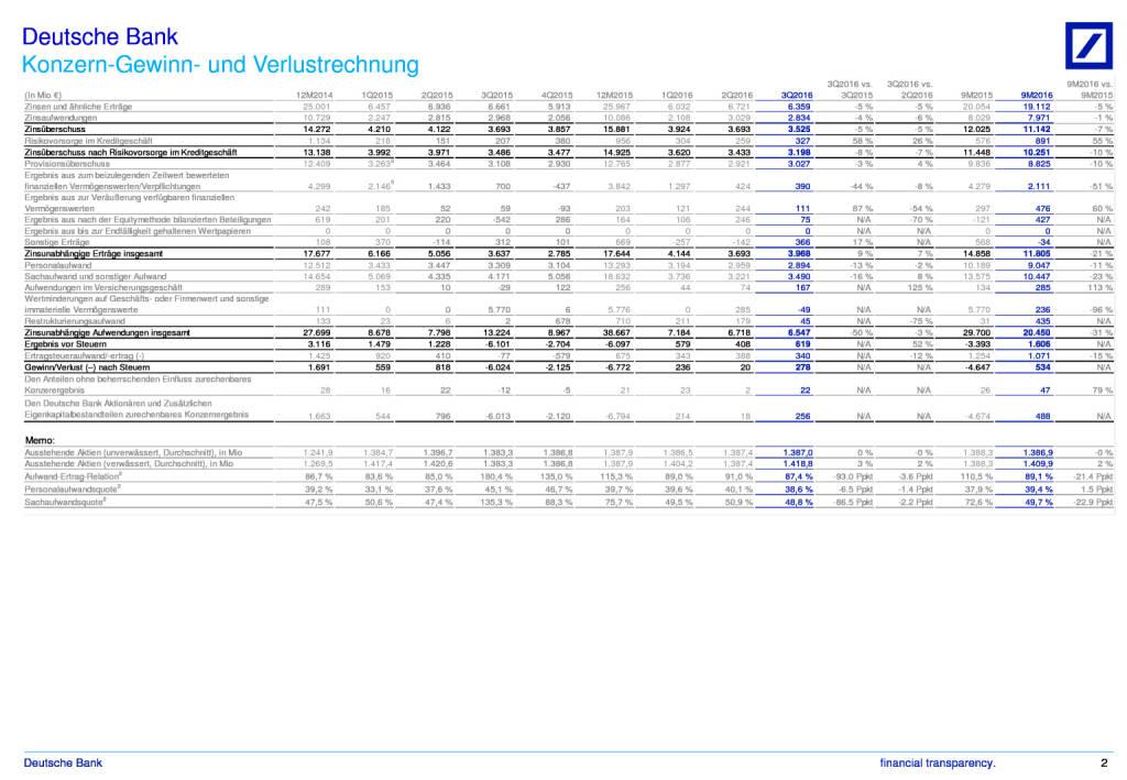Deutsche Bank: Finanzdaten - Konzern im Überblick 3. Quartal 2016, Seite 2/3, komplettes Dokument unter http://boerse-social.com/static/uploads/file_1937_deutsche_bank_finanzdaten_-_konzern_im_uberblick_3_quartal_2016.pdf (27.10.2016)