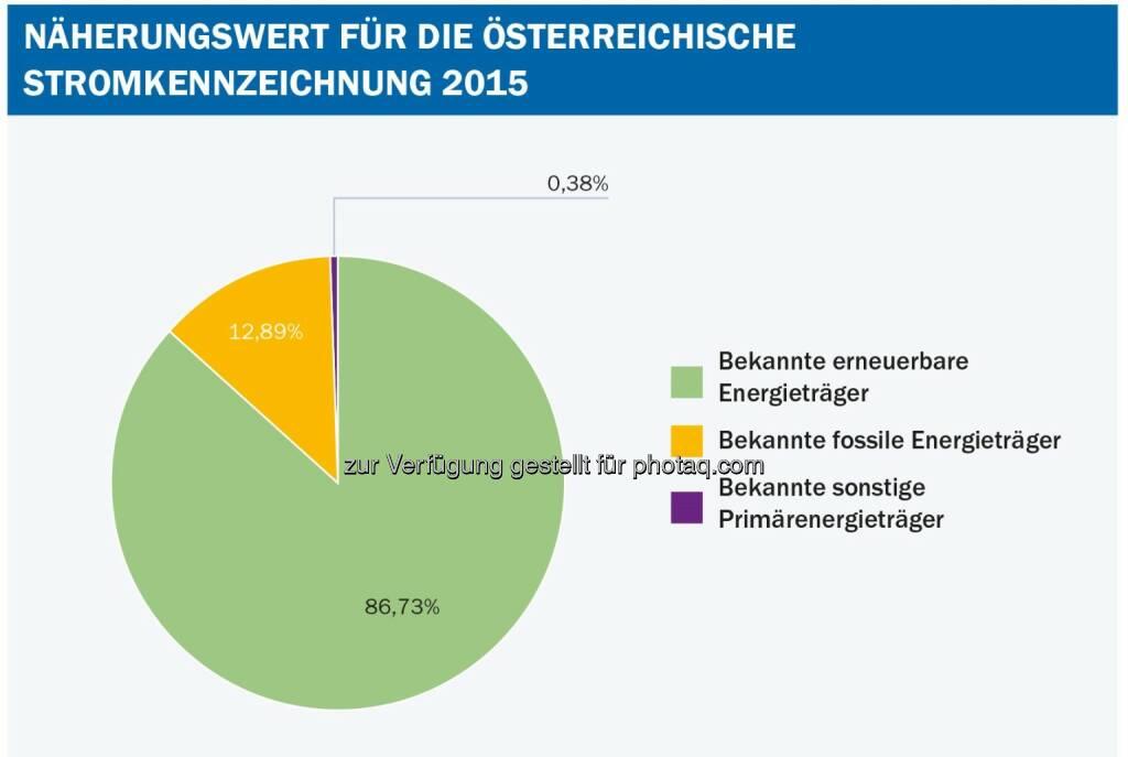 """Grafik """"Stromkennzeichnungsbericht des Energieregulators"""" : Anteil der Herkunftsnachweise aus erneuerbarer Energie ist auf rund 87 Prozent leicht gesunken : Fotocredit: E-Control, © Aussender (28.10.2016)"""