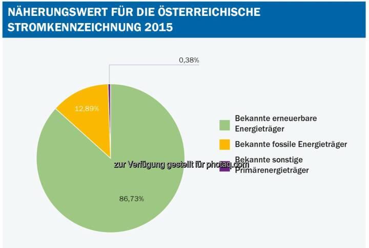 """Grafik """"Stromkennzeichnungsbericht des Energieregulators"""" : Anteil der Herkunftsnachweise aus erneuerbarer Energie ist auf rund 87 Prozent leicht gesunken : Fotocredit: E-Control"""
