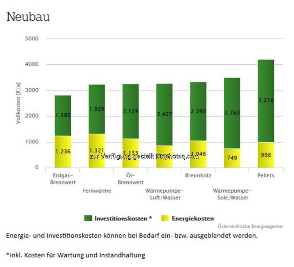 Fachverband Gas Wärme: Heizkostenvergleich: Erdgas gewinnt in allen Kategorien (Bild: Österreichische Energieagentur), © Aussender (02.11.2016)