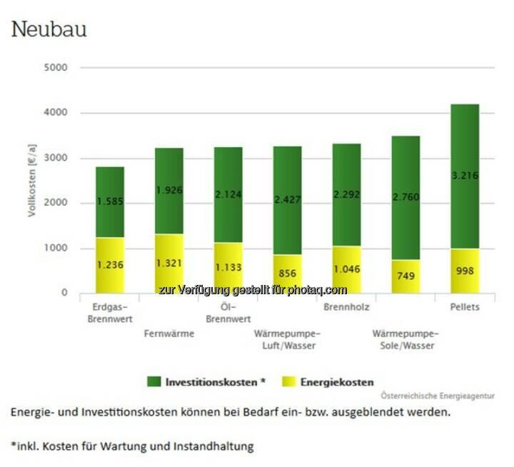 Fachverband Gas Wärme: Heizkostenvergleich: Erdgas gewinnt in allen Kategorien (Bild: Österreichische Energieagentur)