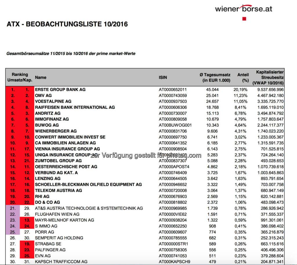 ATX-Beobachtungsliste 10/2016 (c) Wiener Börse, © Aussender (04.11.2016)