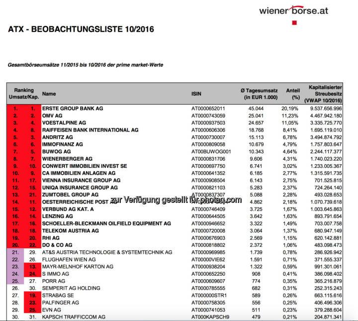 ATX-Beobachtungsliste 10/2016 (c) Wiener Börse