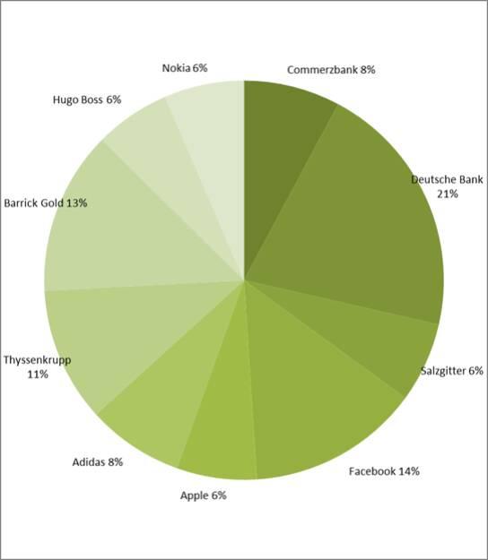 wikifolio-View 3.5.: Deutsche Bank vor Facebook (04.05.2013)