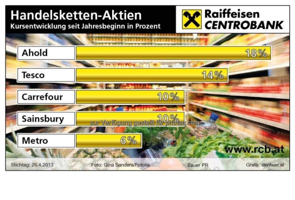 Handelketten-Aktien, Performance: Ahold, Tesco, Carrefour, Sainsbury, Metro (c) derAuer Grafik Buch Web (04.05.2013)