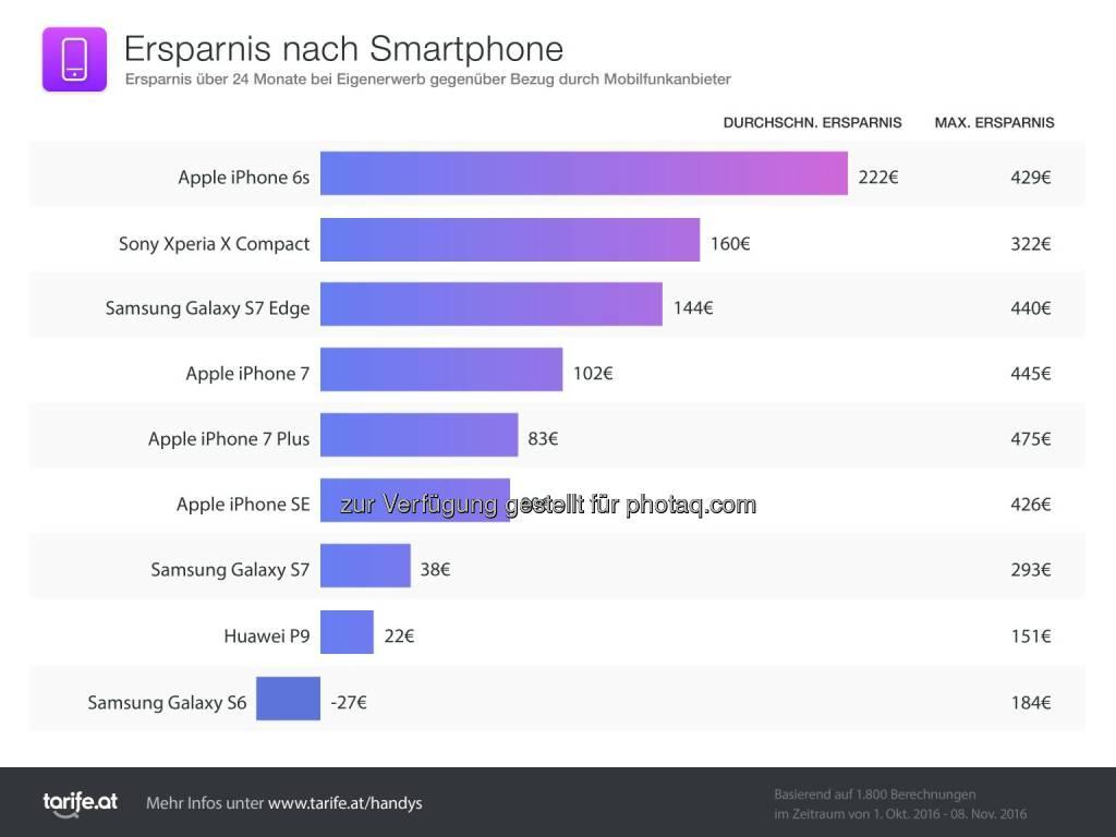 tarife.at: tarife.at: Smartphone selbst kaufen spart bis zu 475 Euro, © Aussender (21.11.2016)
