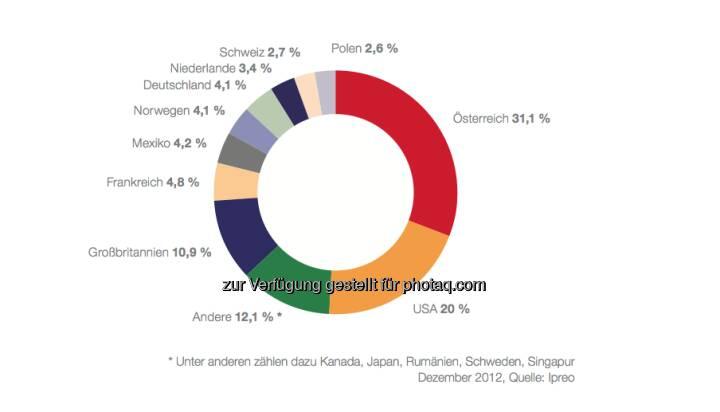 Institutionelle Anleger in den ATX prime nach Ländern per 31. Dezember 2012: Von den 19,1 Mrd. EUR, die von institutionellen Anlegern gehalten werden, konnten 15,1 Mrd. EUR identifiziert und genau zugeordnet werden: 10,4 Mrd. EUR oder 68,9 % davon entfallen auf inter- nationale Investoren, 4,7 Mrd. EUR oder 31,1 % auf österreichische Institutionelle. Letztere gliedern sich in Fonds (3,23 Mrd. EUR), Banken (0,62 Mrd. EUR) und Versicherungen (0,88 Mrd. EUR). (c) Ipreo
