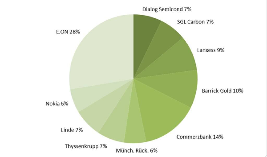 wikifolio-View 6.5.: e.on vor Commerzbank (06.05.2013)