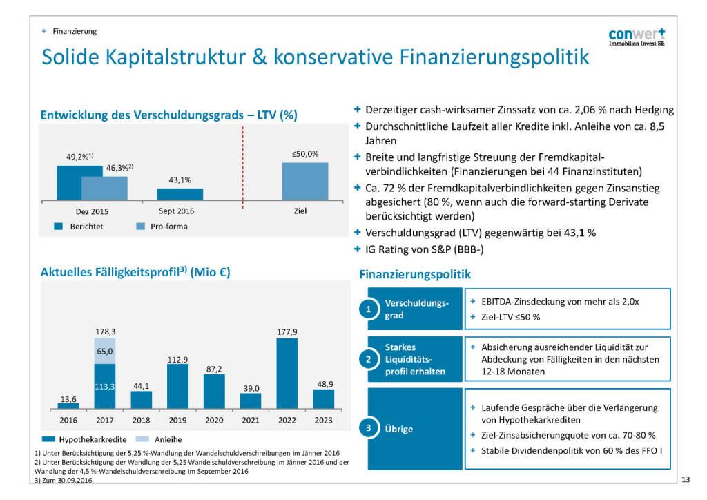 conwert Kapitalstruktur (28.11.2016)