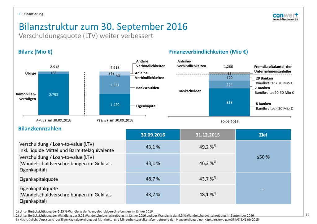 conwert Bilanzstruktur (28.11.2016)