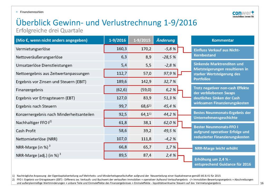 conwert G&V (28.11.2016)
