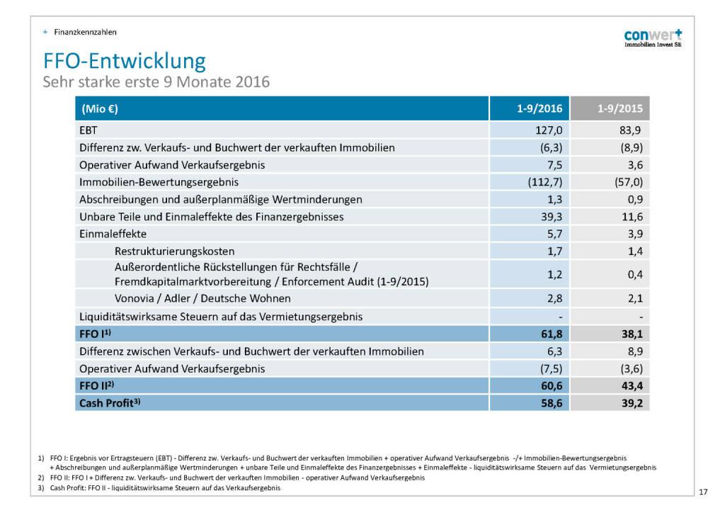 conwert FFO-Entwicklung (28.11.2016)
