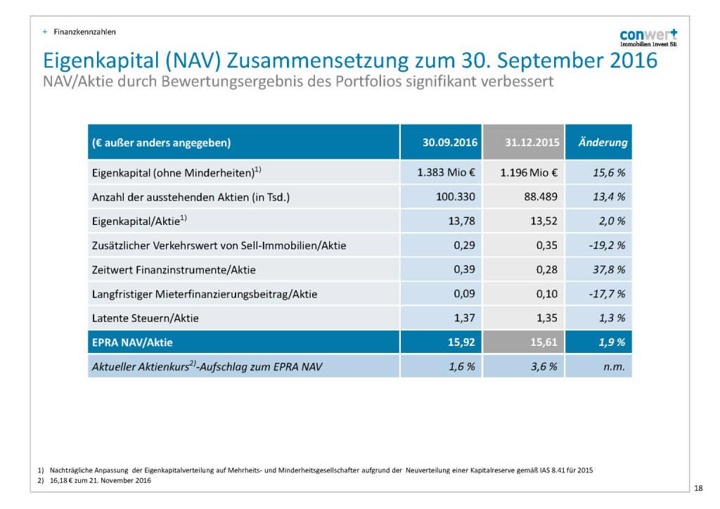 conwert Eigenkapital (NAV) (28.11.2016)