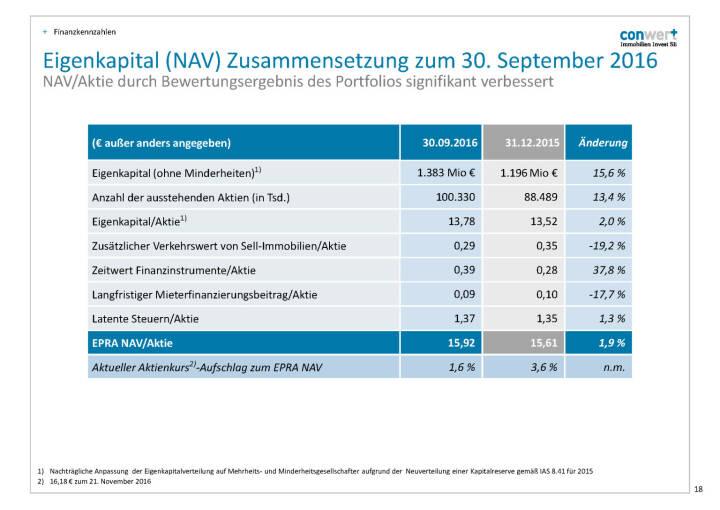conwert Eigenkapital (NAV)