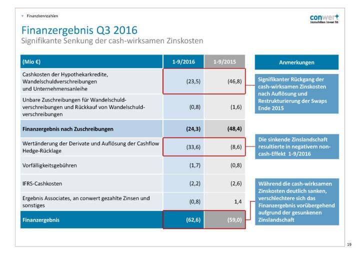 conwert Finanzergebnis Q3 2016