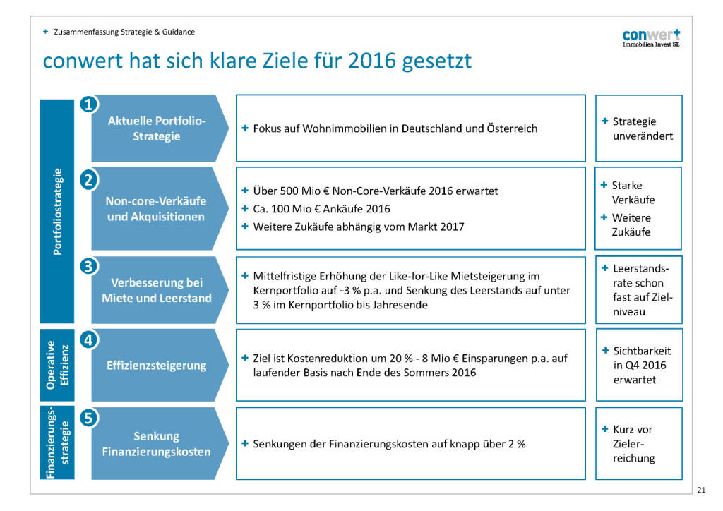conwert Ziele 2016 (28.11.2016)